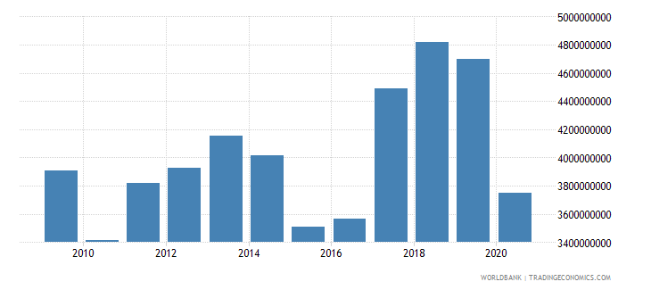 madagascar imports of goods and services bop us dollar wb data