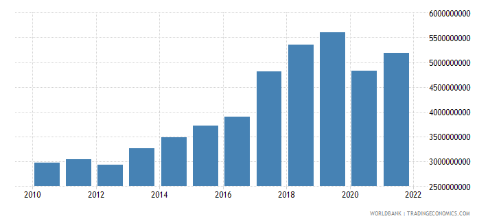 madagascar imports of goods and services constant 2000 us dollar wb data