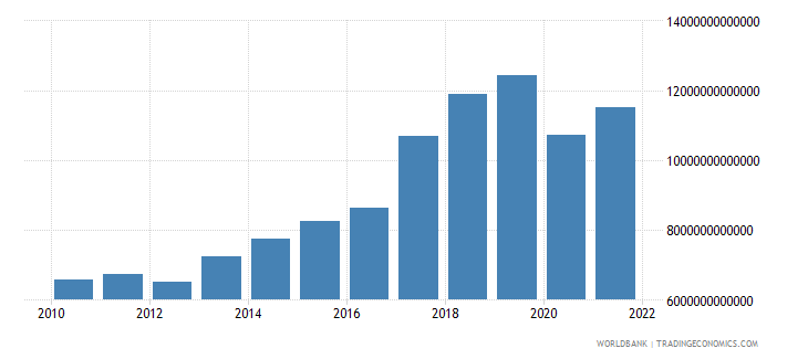 madagascar imports of goods and services constant lcu wb data
