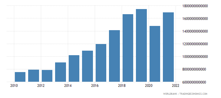 madagascar imports of goods and services current lcu wb data