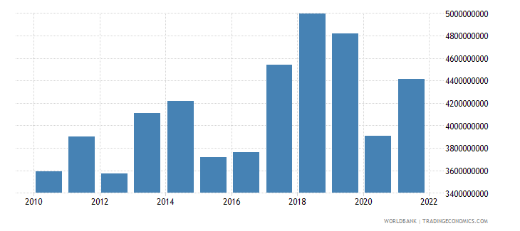 madagascar imports of goods and services us dollar wb data