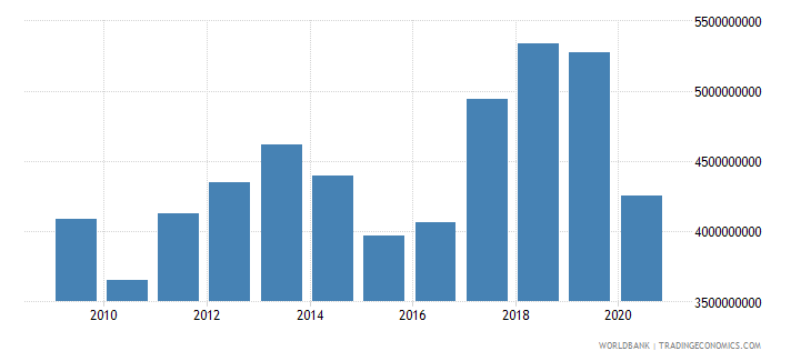 madagascar imports of goods services and income bop us dollar wb data