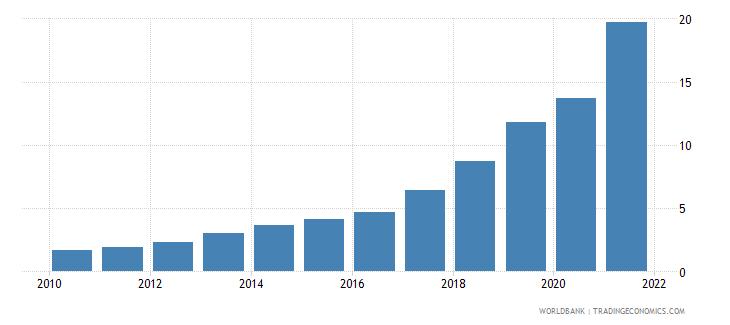 madagascar individuals using the internet percent of population wb data