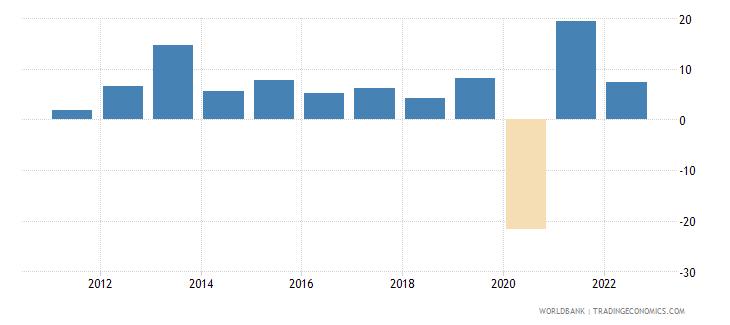 madagascar industry value added annual percent growth wb data