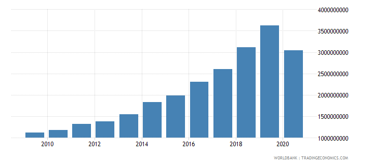 madagascar industry value added constant 2000 us dollar wb data