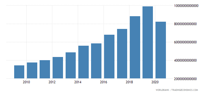 madagascar industry value added current lcu wb data