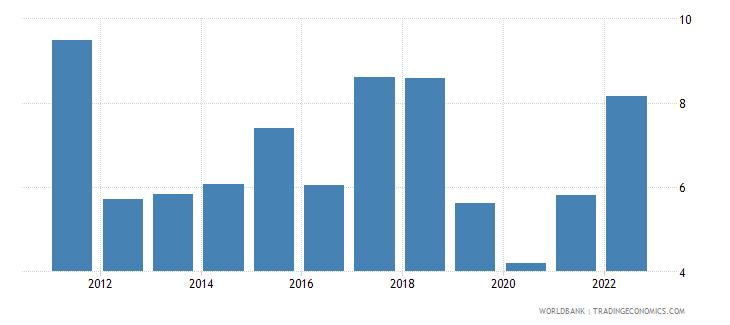 madagascar inflation consumer prices annual percent wb data