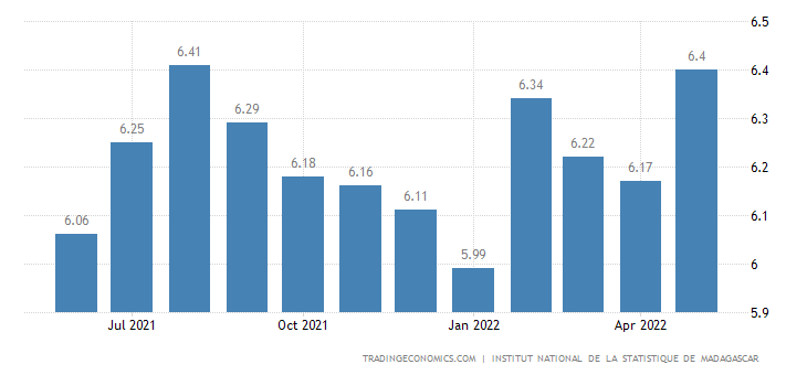 Madagascar Inflation Rate