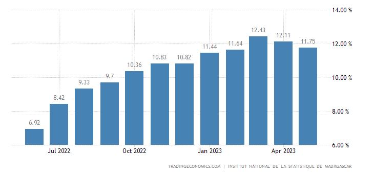 Madagascar Inflation Rate
