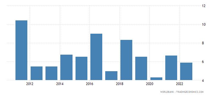 madagascar inflation gdp deflator annual percent wb data