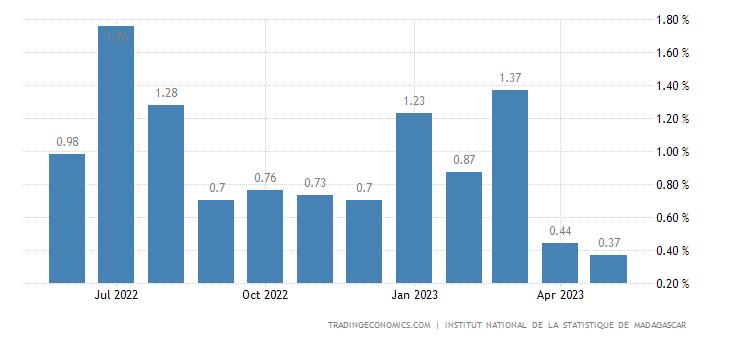 Madagascar Inflation Rate MoM