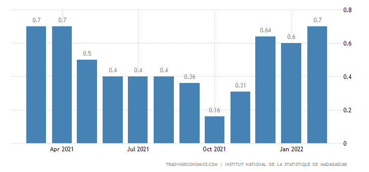 Madagascar Inflation Rate MoM