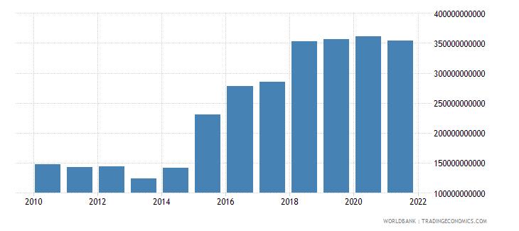 madagascar interest payments current lcu wb data