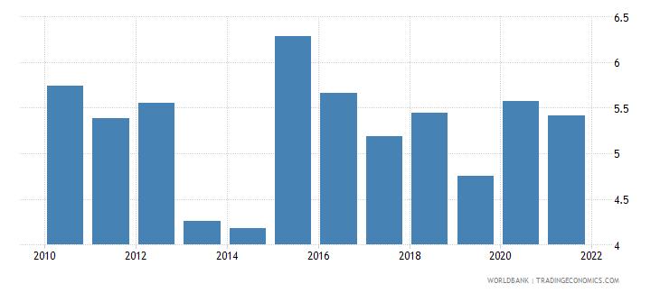 madagascar interest payments percent of revenue wb data