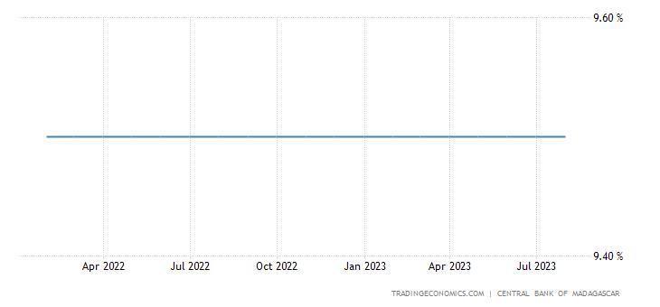Madagascar Interest Rate
