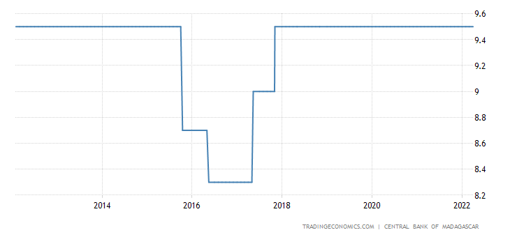 Madagascar Interest Rate