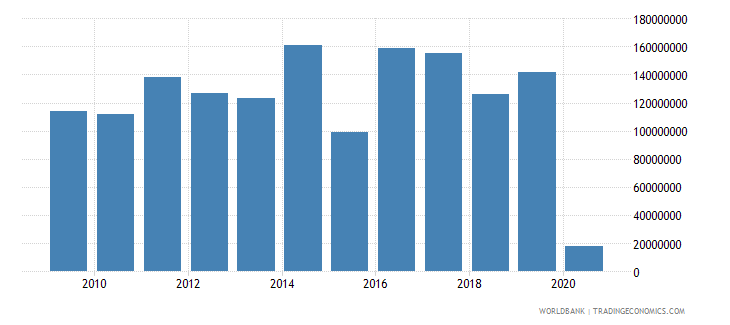 madagascar international tourism expenditures for passenger transport items us dollar wb data