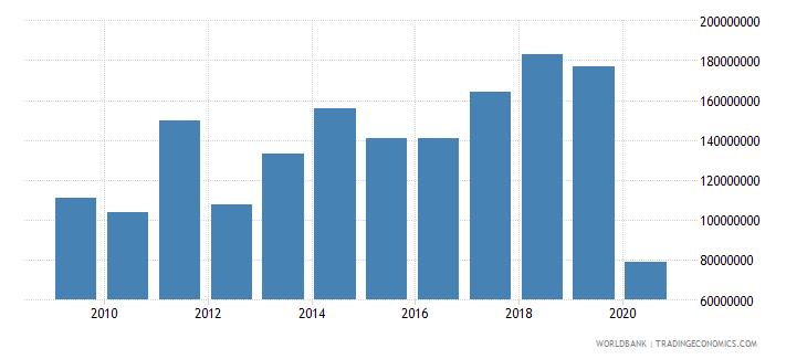 madagascar international tourism expenditures for travel items us dollar wb data