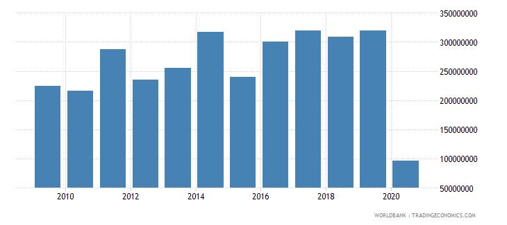 madagascar international tourism expenditures us dollar wb data
