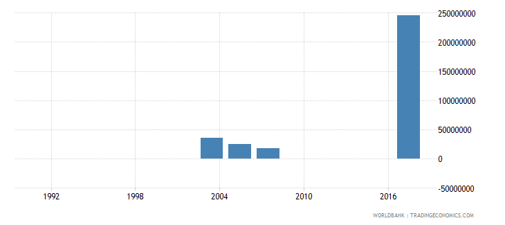 madagascar investment in transport with private participation us dollar wb data