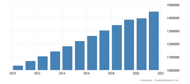 madagascar labor force total wb data