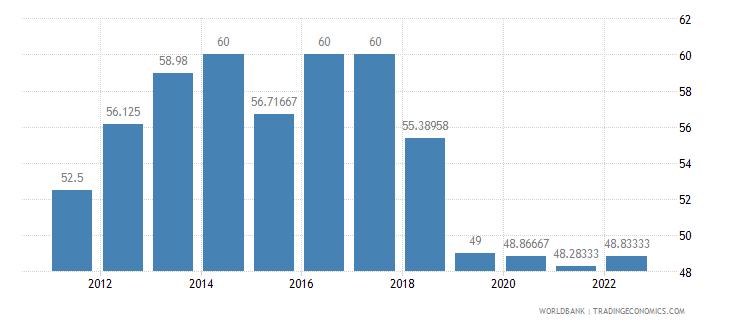 madagascar lending interest rate percent wb data