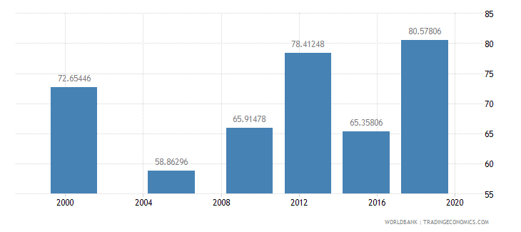 madagascar literacy rate youth male percent of males ages 15 24 wb data