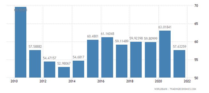 madagascar manufactures imports percent of merchandise imports wb data