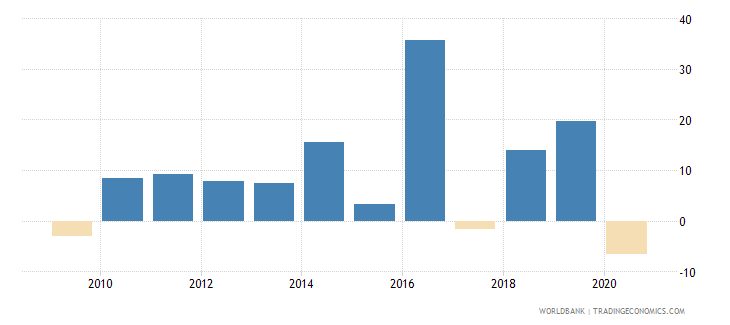 madagascar manufacturing value added annual percent growth wb data