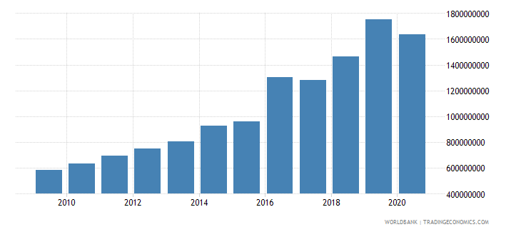 madagascar manufacturing value added constant 2000 us dollar wb data