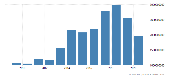 madagascar merchandise exports by the reporting economy us dollar wb data