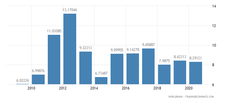 madagascar merchandise exports to developing economies in east asia  pacific percent of total merchandise exports wb data