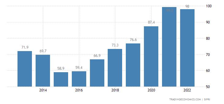 Madagascar Military Expenditure