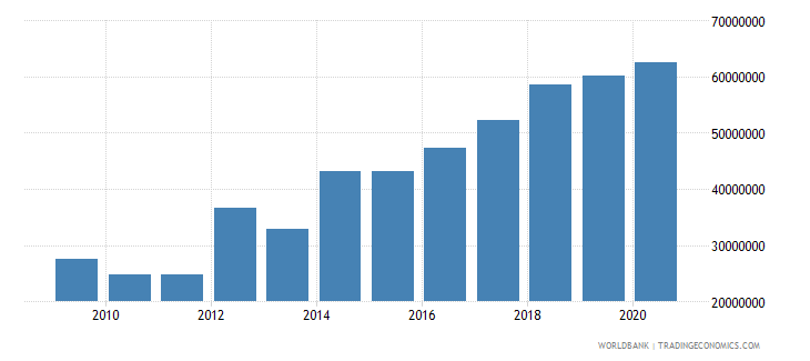 madagascar multilateral debt service tds us dollar wb data