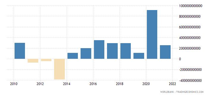 madagascar net acquisition of financial assets current lcu wb data