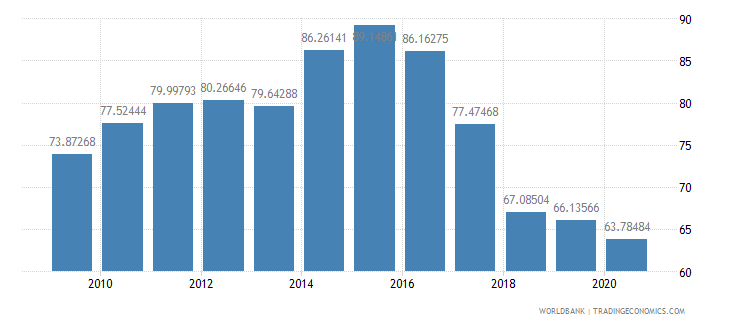 madagascar net barter terms of trade index 2000  100 wb data