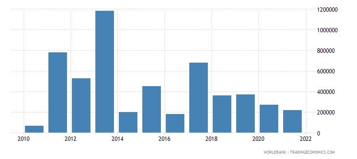 madagascar net bilateral aid flows from dac donors australia us dollar wb data