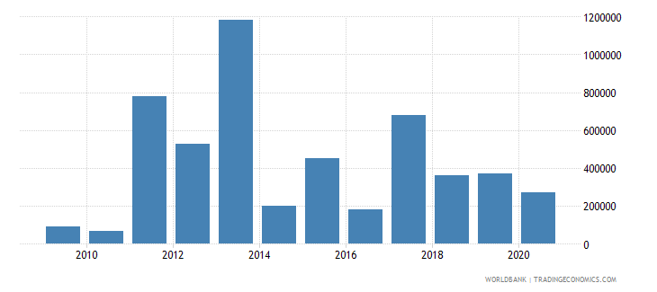 madagascar net bilateral aid flows from dac donors australia us dollar wb data