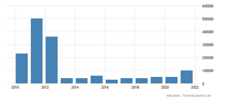 madagascar net bilateral aid flows from dac donors austria us dollar wb data
