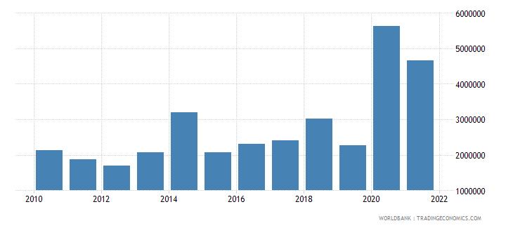 madagascar net bilateral aid flows from dac donors belgium us dollar wb data