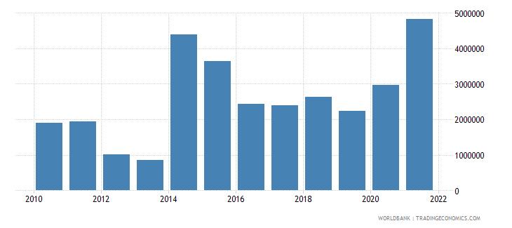 madagascar net bilateral aid flows from dac donors canada us dollar wb data