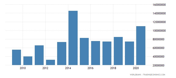 madagascar net bilateral aid flows from dac donors european commission us dollar wb data