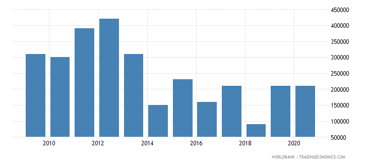 madagascar net bilateral aid flows from dac donors finland us dollar wb data