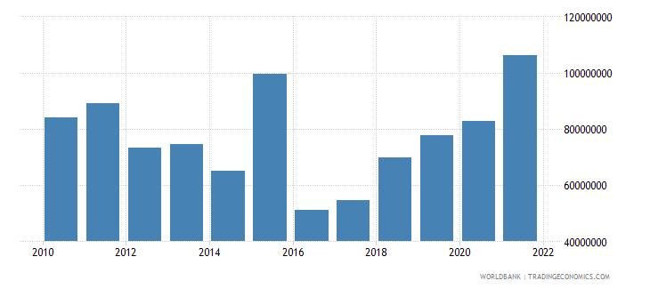 madagascar net bilateral aid flows from dac donors france us dollar wb data