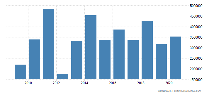 madagascar net bilateral aid flows from dac donors italy us dollar wb data