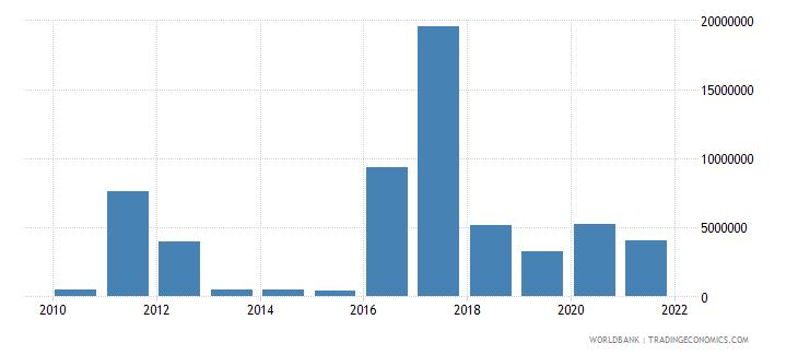 madagascar net bilateral aid flows from dac donors korea rep us dollar wb data