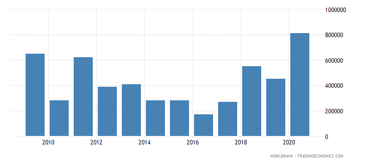 madagascar net bilateral aid flows from dac donors luxembourg us dollar wb data