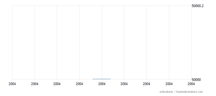 madagascar net bilateral aid flows from dac donors new zealand us dollar wb data