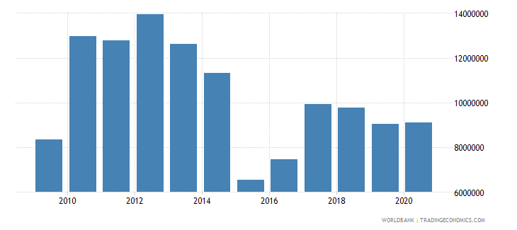 madagascar net bilateral aid flows from dac donors norway us dollar wb data