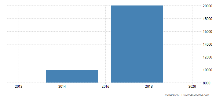 madagascar net bilateral aid flows from dac donors slovak republic current us$ wb data